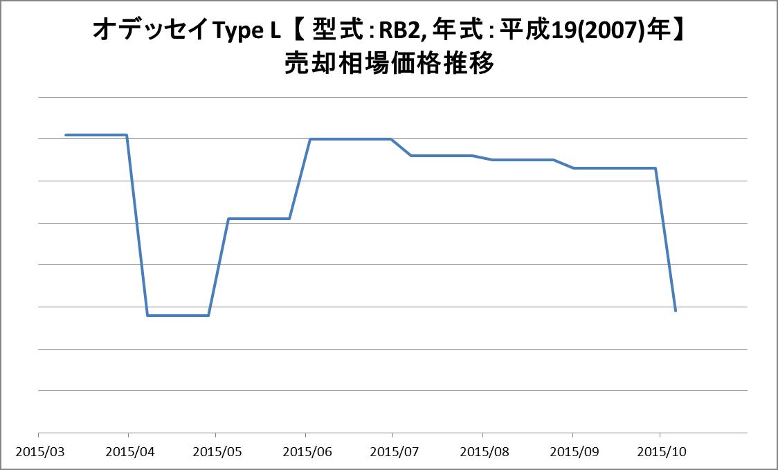 我が家のオデッセイの売却価格相場の推移グラフ