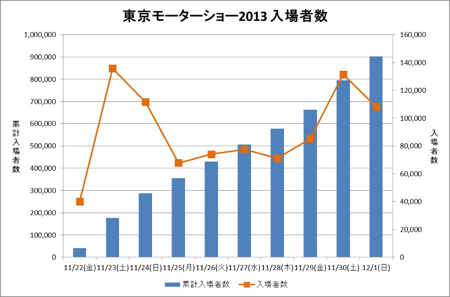 東京モーターショー2013 入場者数