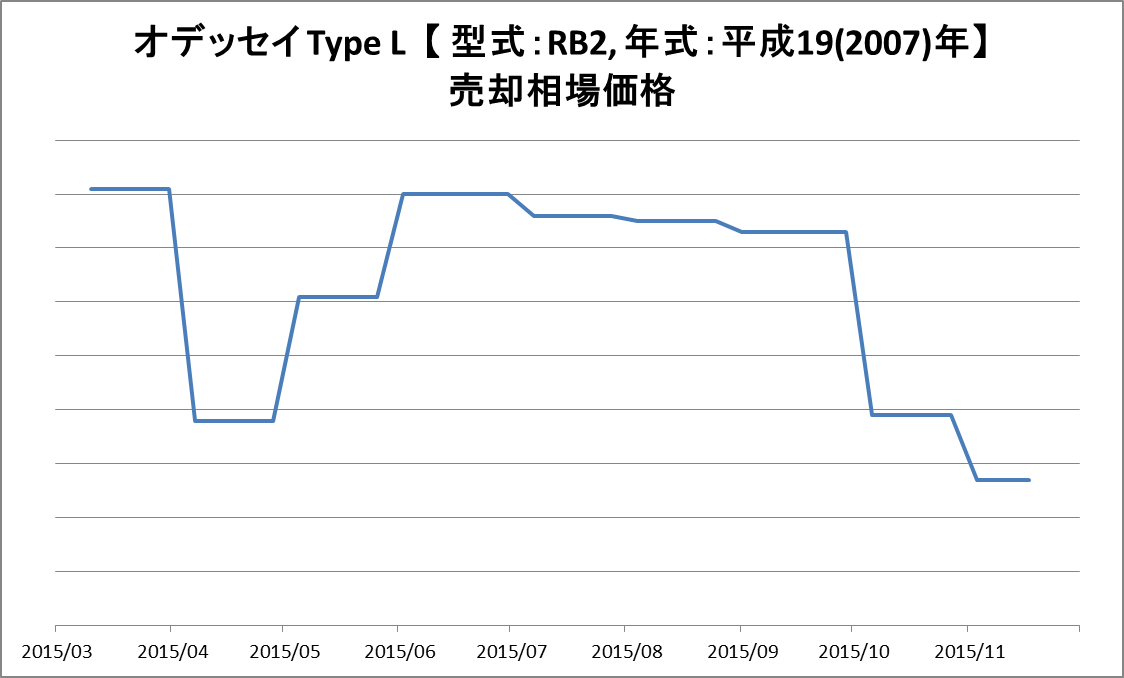 オデッセイ RB-2 TypeL 2007年式 売却相場推移