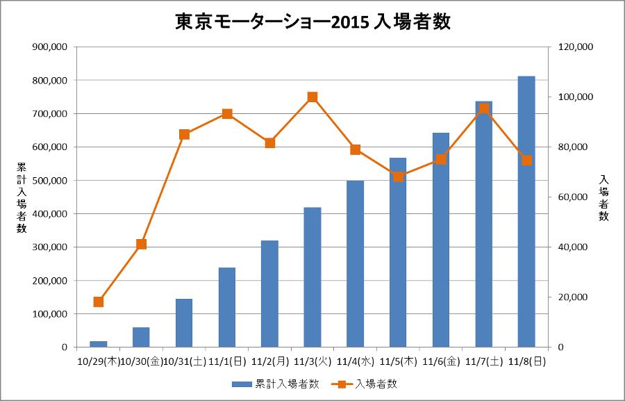 東京モーターショー2015 入場者数